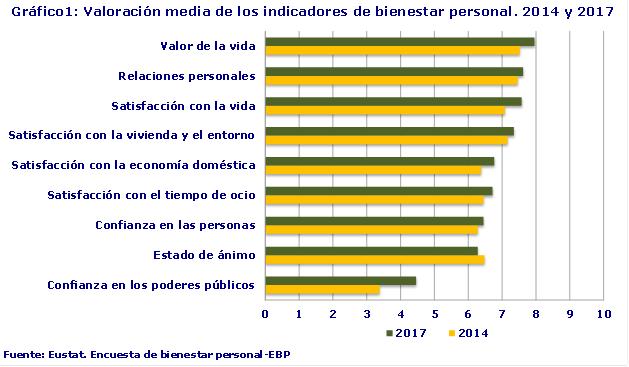 Gráfico1: Valoración media de los indicadores de bienestar personal. 2014 y 2017Fuente: Eustat. Encuesta de bienestar personal-EBP